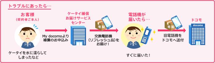 docomo ケータイ補償サービス